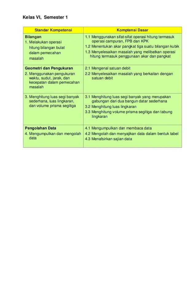 Download Rpp Sd Kelas 1 6 Rpp Kurikulum 2013 Dan Silabus Kelas 6 Sd Agus Chandra Mat Kls 6 Sd Negeri 1 Grogol Kecamatan Gunung Jati Kabupaten Cirebon 1