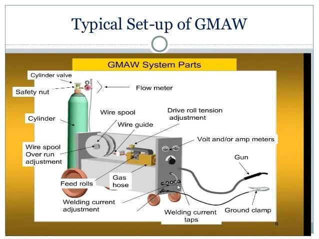 gas welding equipment diagram