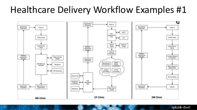 process flow diagram healthcare