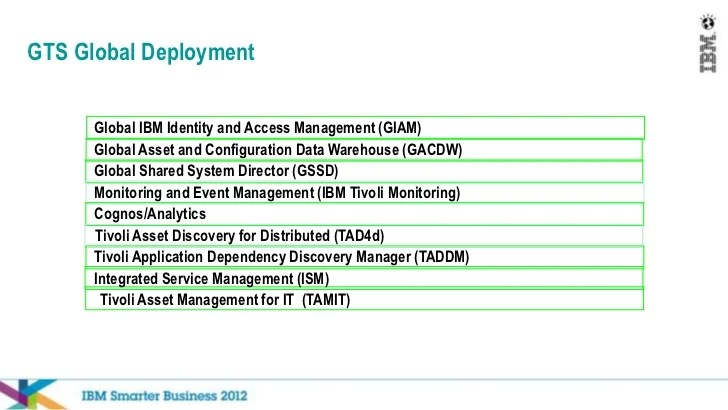 Ibm Tivoli Access Manager For Business Integration Smartcloud Monitoring, Peter Vernegreen, Ibm