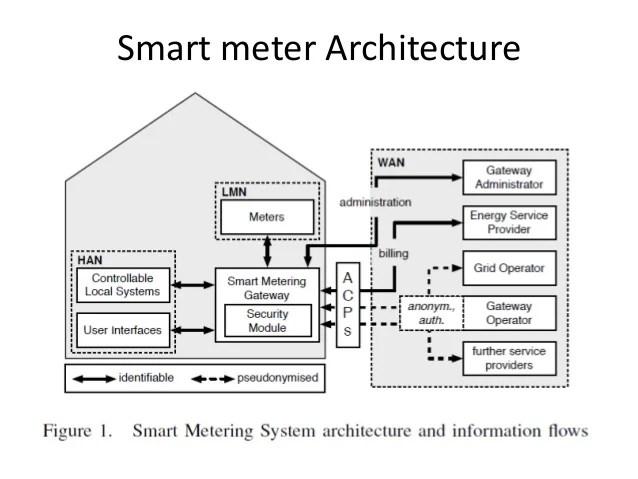 smart meter diagram