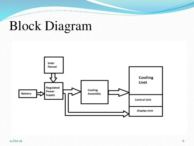 block diagram lcd