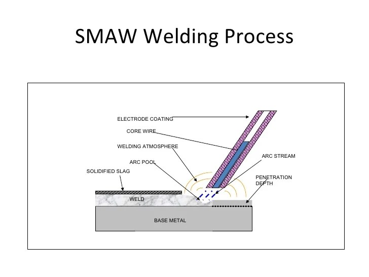 diagram of welding process