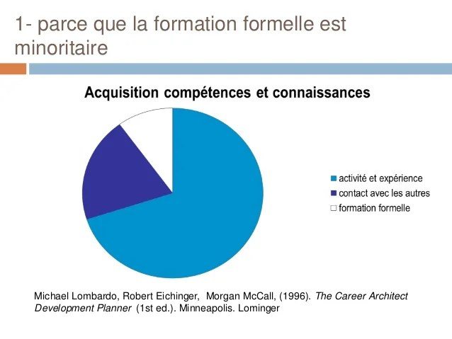 competence communicationnelle cv