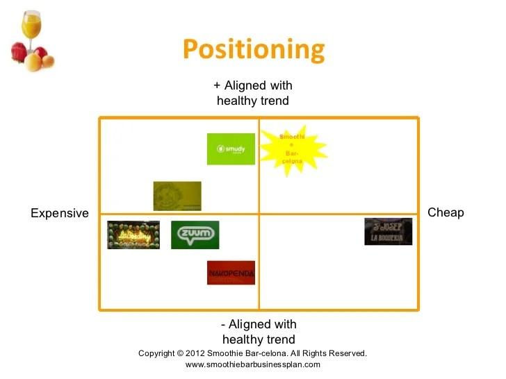 Business Plan For A Juice Bar | Sample Curriculum Vitae | | CV ...