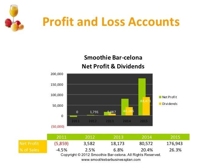 juice bar business plan - Minimfagency
