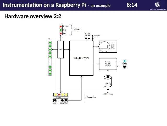 raspberry pi wiringpi blink