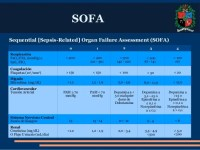 SOFA: Sequential [Sepsis-Related] Organ Failure Assessment
