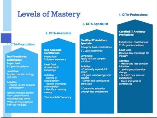 solutions architect job description - Towerssconstruction