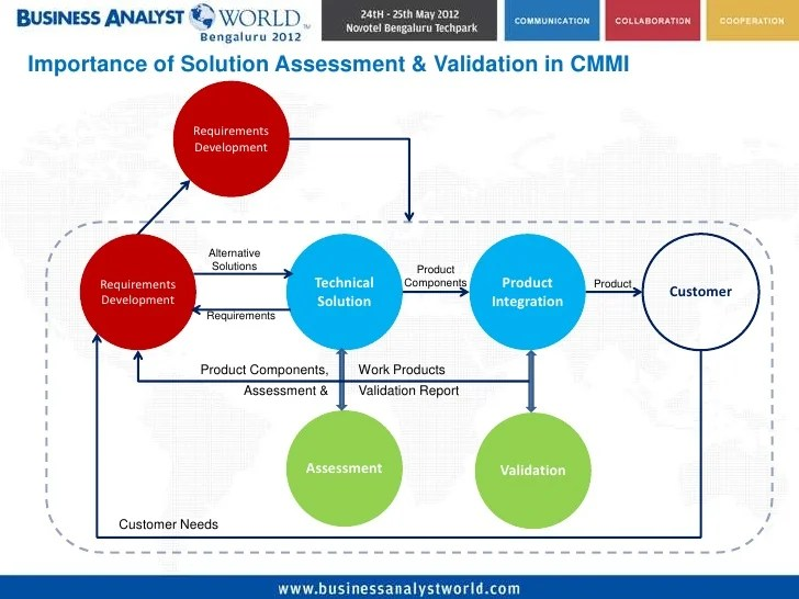Business Analyst Learnings Solution Validation And Assessments A Practical Approach