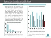 Southeast Asia Third Party Logistics Market