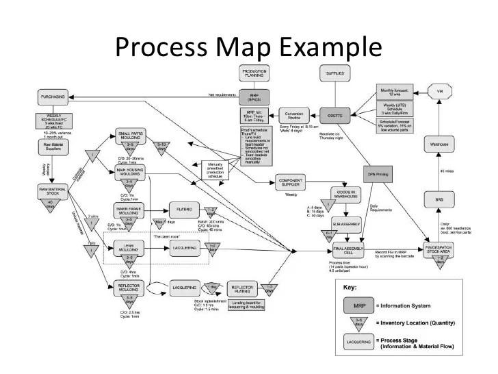 example of process flow diagram