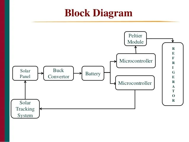 block diagram control