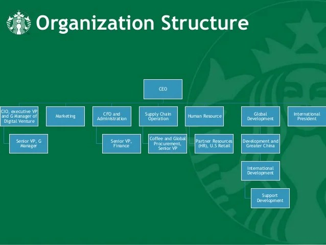 Pictures Human Resource Organizational Chart Hr Organizational Chart