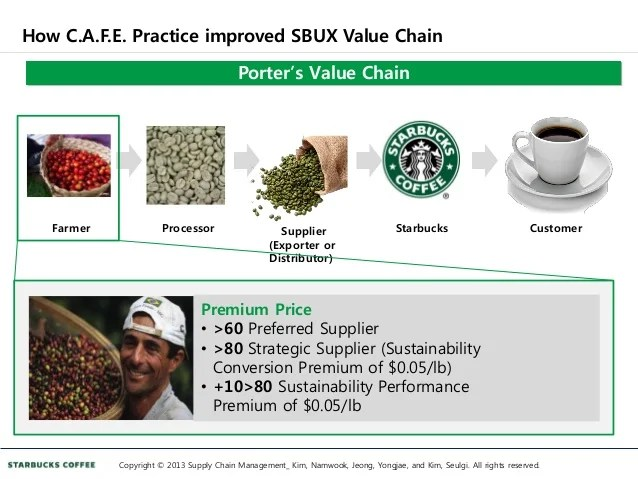 Harvard Business School Case Study Gender Equity Starbucks Case Study Building Sustainable Supply Chain