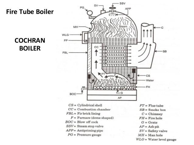 block diagram of cochran boiler