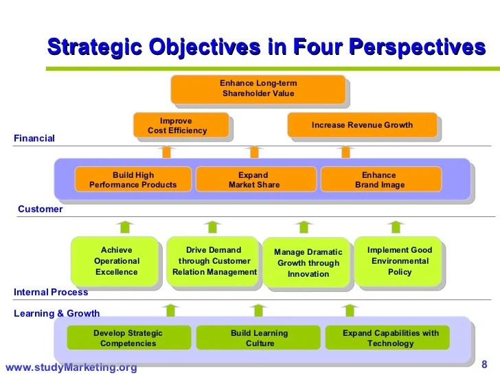 Ppt 7 Steps To Strategic Sourcing Powerpoint Strategic Planning For Managers