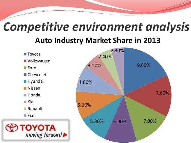 Toyota Case Study Case Study Solution Case Study Analysis Strategic Management Toyota Case Study
