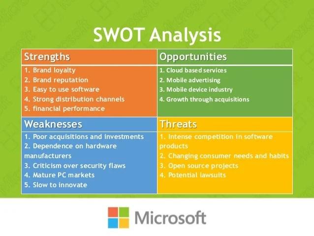 microsoft swot analysis - Funfpandroid - microsoft swot analysis template