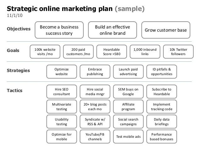 Sample Business Plan Website | Example CV Refference