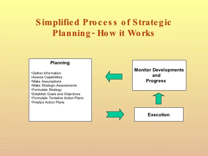 How To Make Strategic Planning Implementation Work - Resume Template