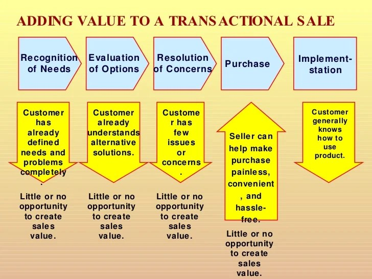 sales strategy template ppt - Intoanysearch - strategy powerpoint presentations