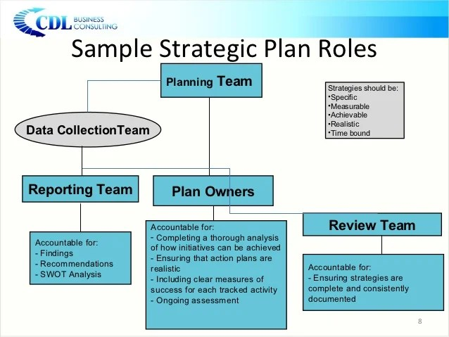 strategic plan presentation template - Intoanysearch - sample strategic plan