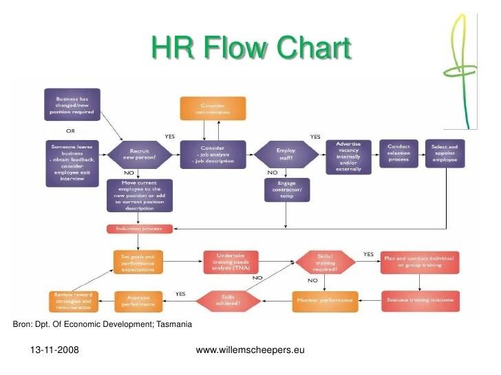 Hr Jobs Dublin Ireland Hrm Recruitment Strategisch Human Resource Management 1108 Dutch