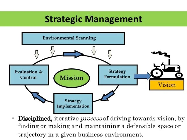 Strategic Plan Template Cascade Strategy Blog Strategy Business Model And Business Plan