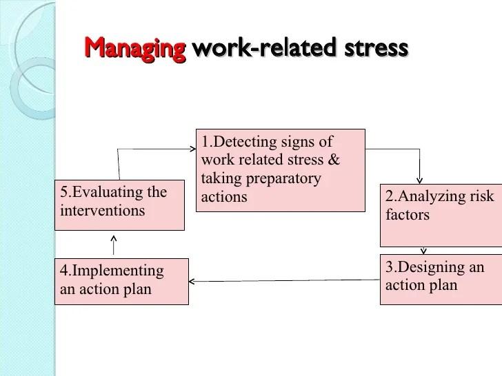 Stress Management Chart kicksneakers - stress management chart