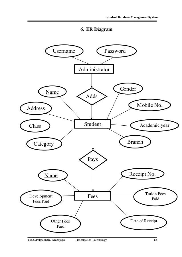 school er diagram