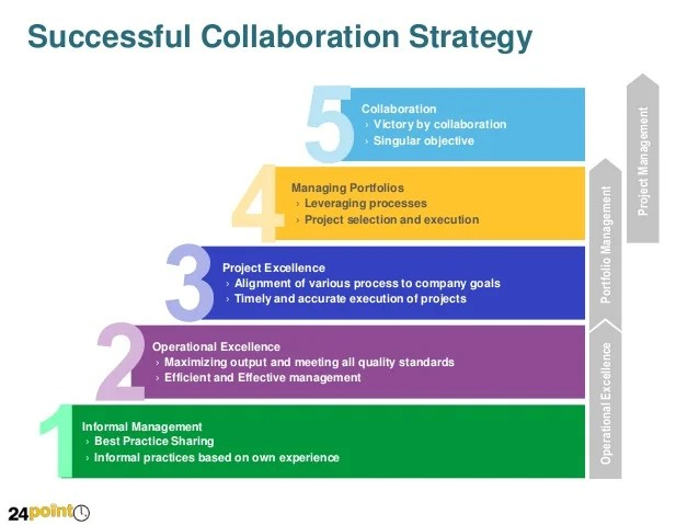 Strategic Plan Template What To Include In Yours Forbes Successful Collaboration Strategy Powerpoint Slide