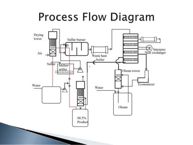 process flow diagram manufacturing