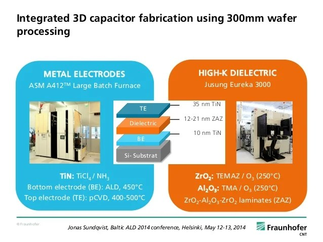 High K Devices By Ald For Semiconductor Applications