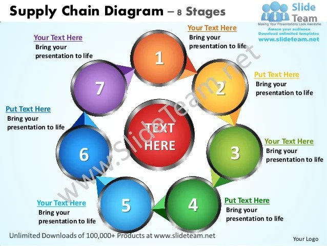 Supply chain management template costumepartyrun supply chain diagram 8 stages powerpoint templates 0712 saveenlarge toneelgroepblik Image collections