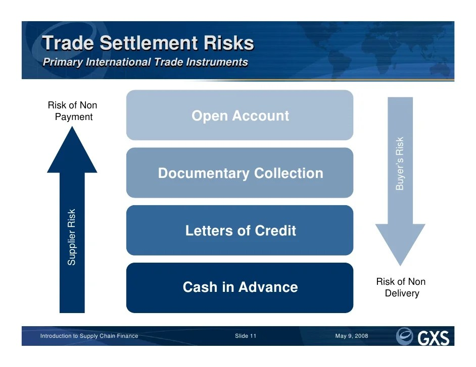 How To Write A Credit Card Settlement Letter With Pictures Introduction To Supply Chain Finance