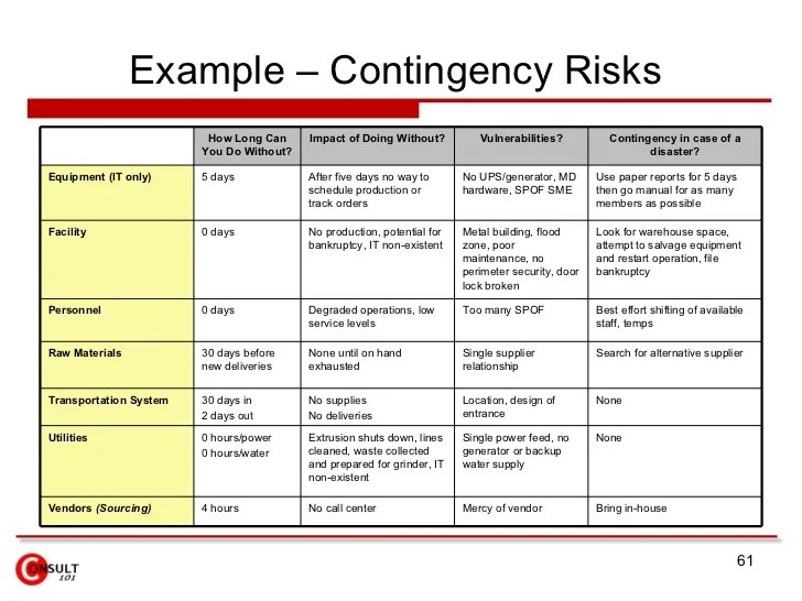 Sample Business Plan For Manufacturing Plant – Sample Business Contingency Plan