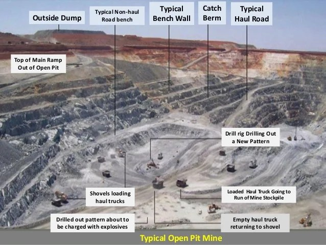 Surface Mining Planning And Design Of Open Pit Mining