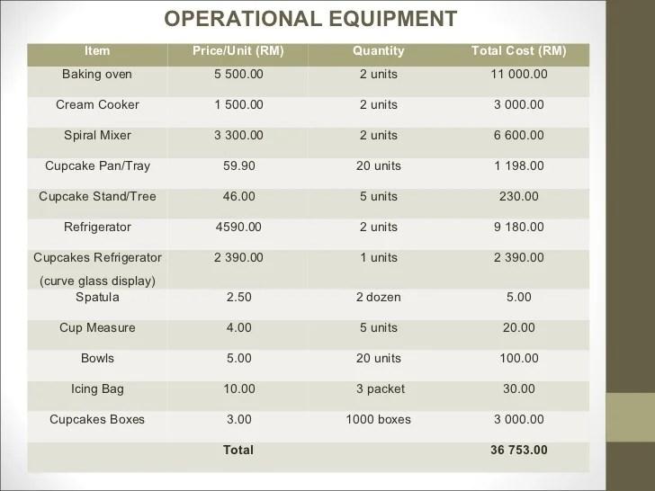 coffee shop inventory list - Josemulinohouse - company inventory template