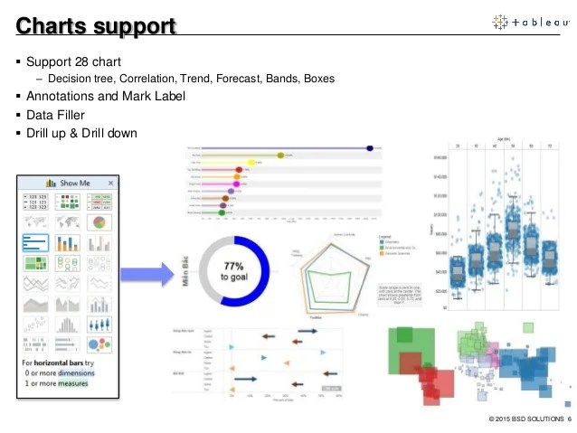 Tableau Solutions Overview