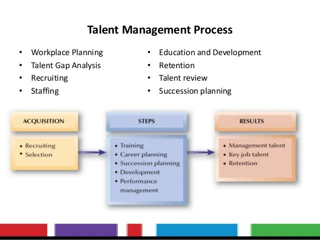 Download Case Study Pdf On Dells Supply Chain Strategy Talent Managementphd In Management Hr Hrm Hrd