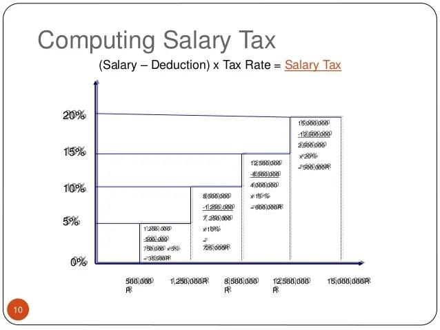 Cambodian Tax on salary