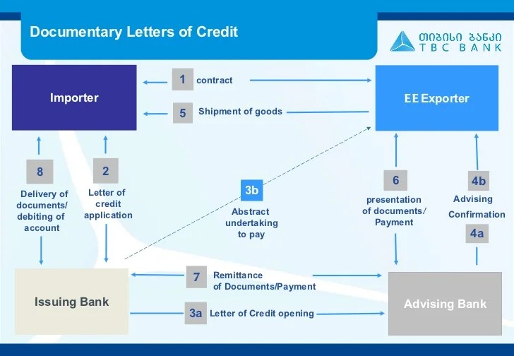 Letter Of Credit Wikipedia Tbc Letter Of Credit