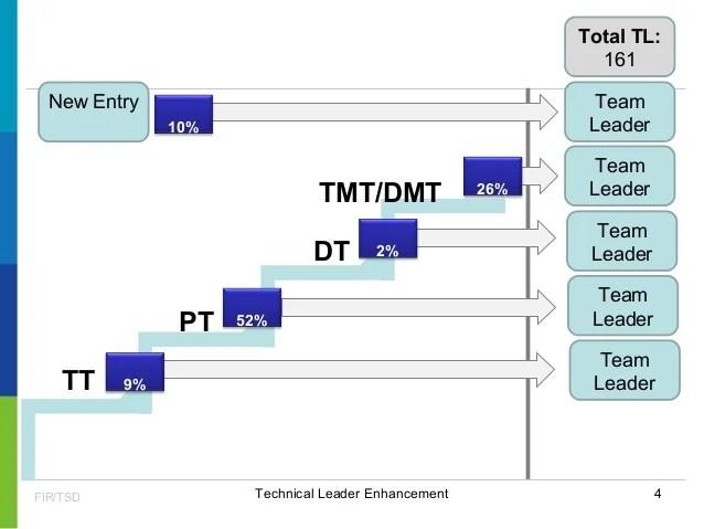 Entry10 Technical Leader Enhancement