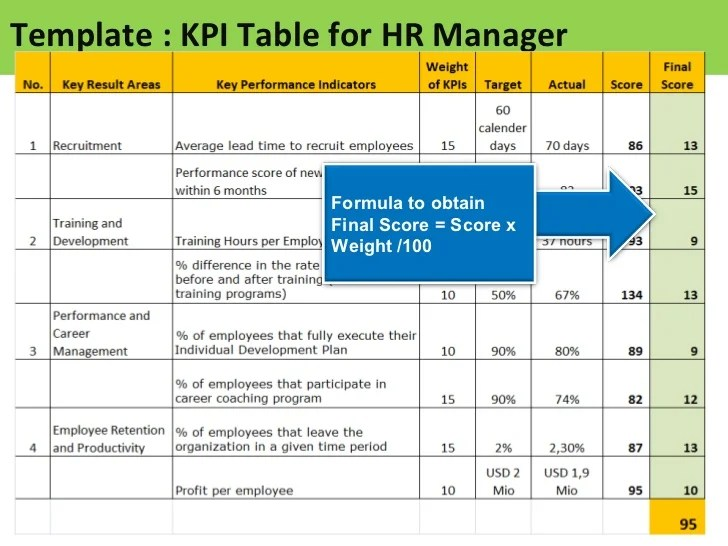 Hr Kpi Template  Free Resume Creator Software