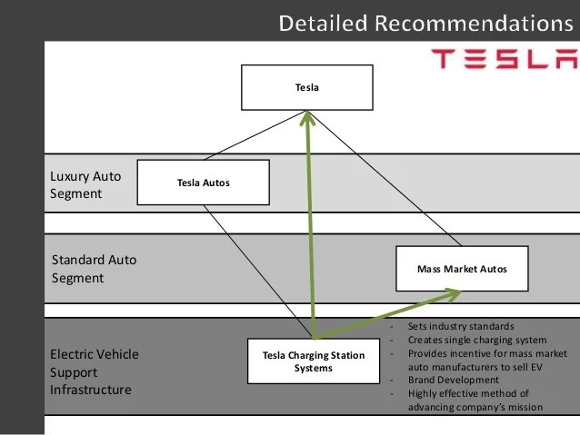 Electric Vehicle Manufacturers Market Share Tesla Strategy
