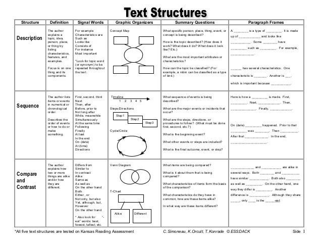 Worksheets Identifying Text Structure Worksheets