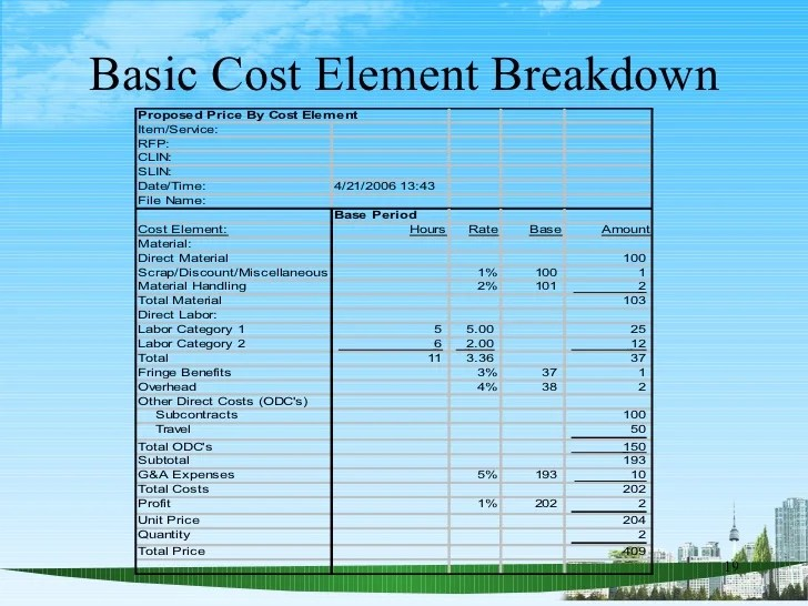 job cost analysis template - Apmayssconstruction