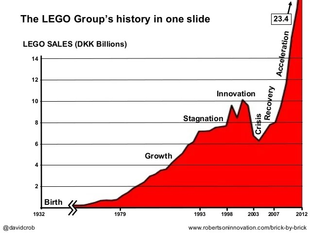 The Business Case For Purpose Ey The History Of The Lego Group In One Slide