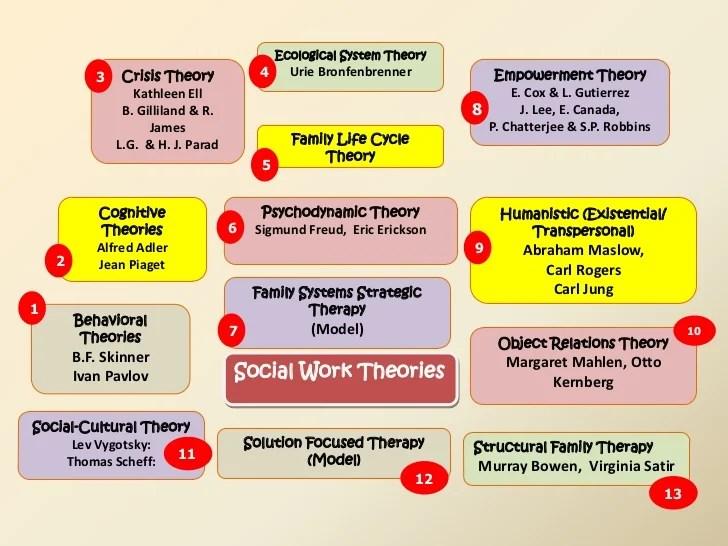 practice social work - Onwebioinnovate - social work practice